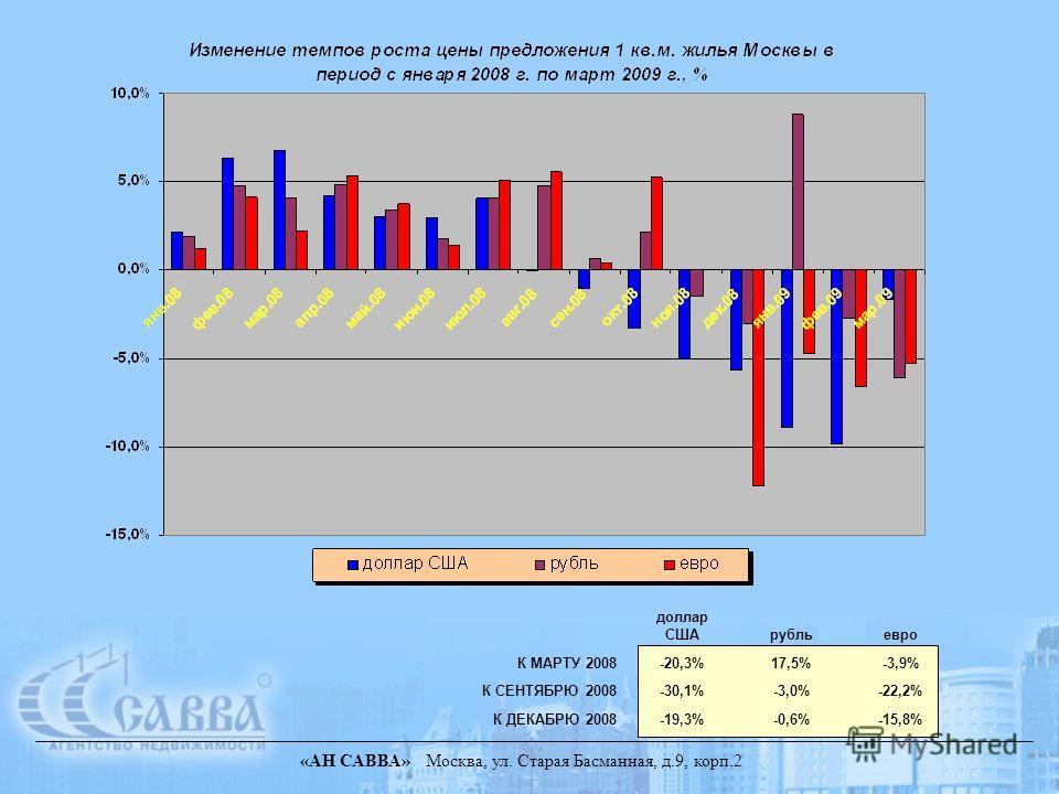 доллар СШАрубльевро К МАРТУ 2008-20,3%17,5%-3,9% К СЕНТЯБРЮ 2008-30,1%-3,0%-22,2% К ДЕКАБРЮ 2008-19,3%-0,6%-15,8%