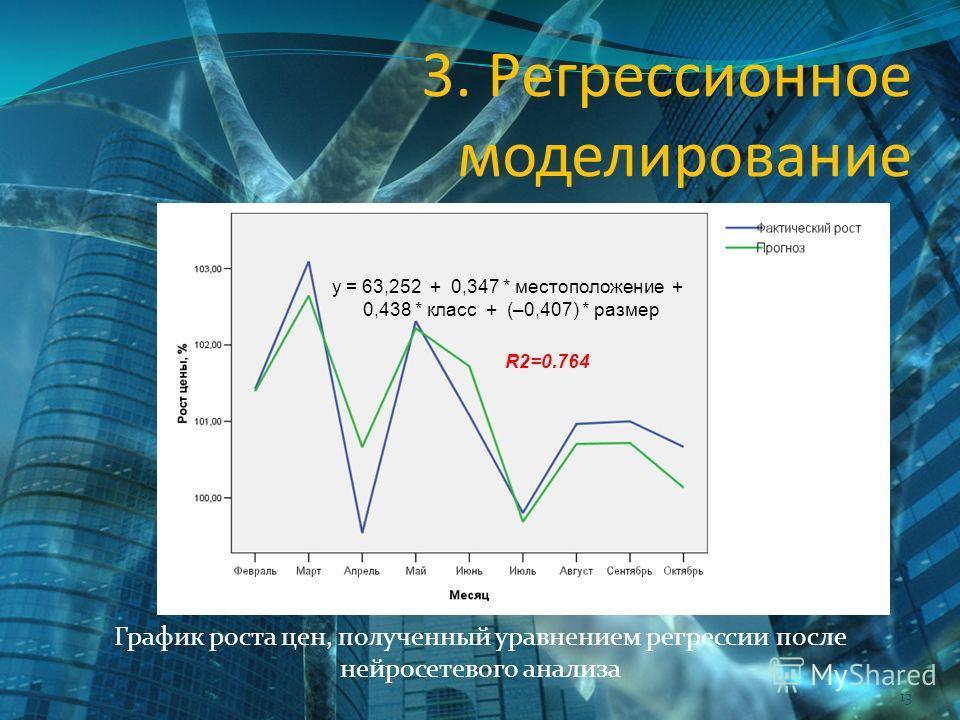 13 3. Регрессионное моделирование График роста цен, полученный уравнением регрессии после нейросетевого анализа y = 63,252 + 0,347 * местоположение + 0,438 * класс + (–0,407) * размер R2=0.764