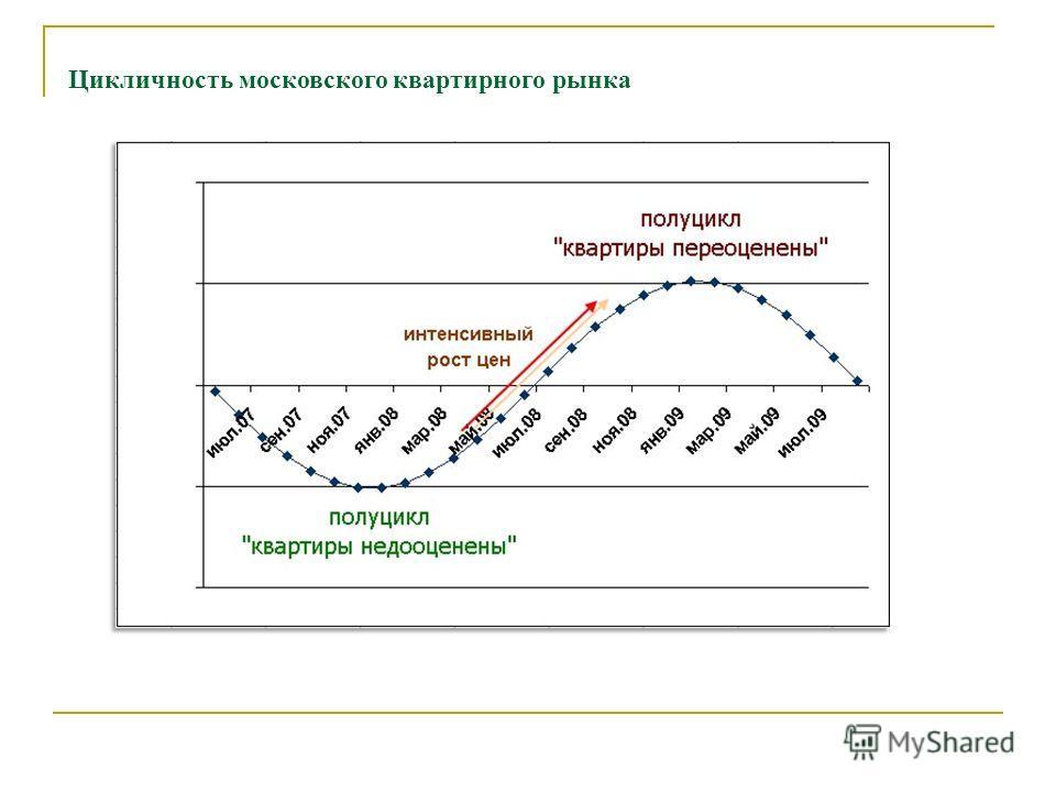 Цикличность московского квартирного рынка