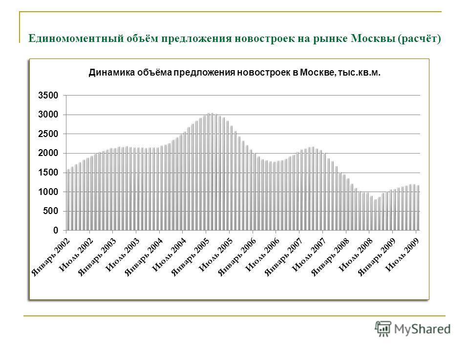 Единомоментный объём предложения новостроек на рынке Москвы (расчёт)