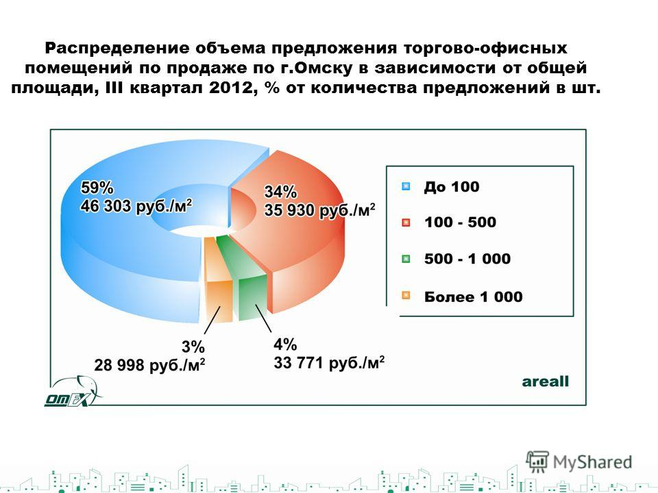 Распределение объема предложения торгово-офисных помещений по продаже по г.Омску в зависимости от общей площади, III квартал 2012, % от количества предложений в шт.