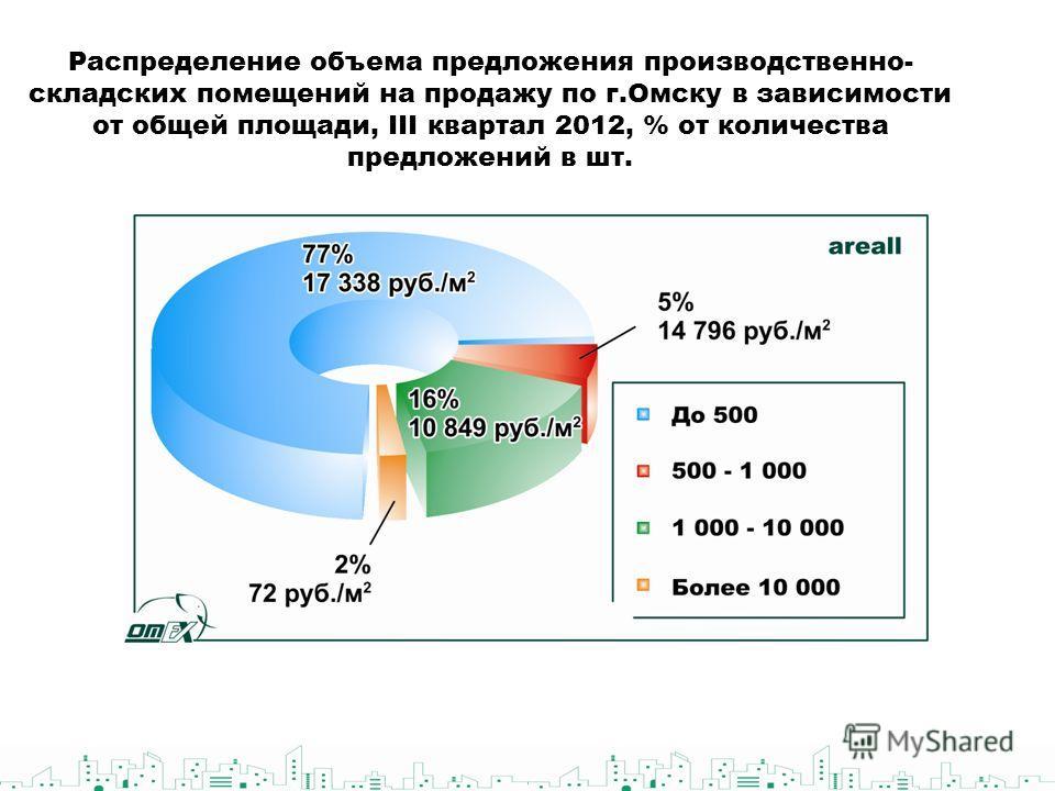 Распределение объема предложения производственно- складских помещений на продажу по г.Омску в зависимости от общей площади, III квартал 2012, % от количества предложений в шт.