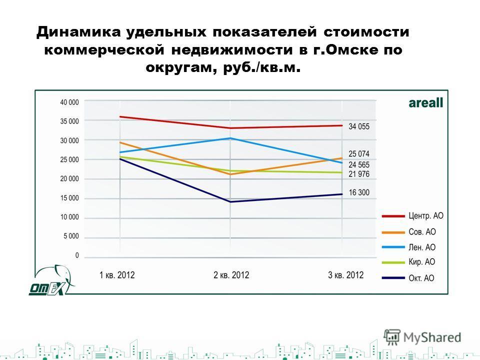 Динамика удельных показателей стоимости коммерческой недвижимости в г.Омске по округам, руб./кв.м.