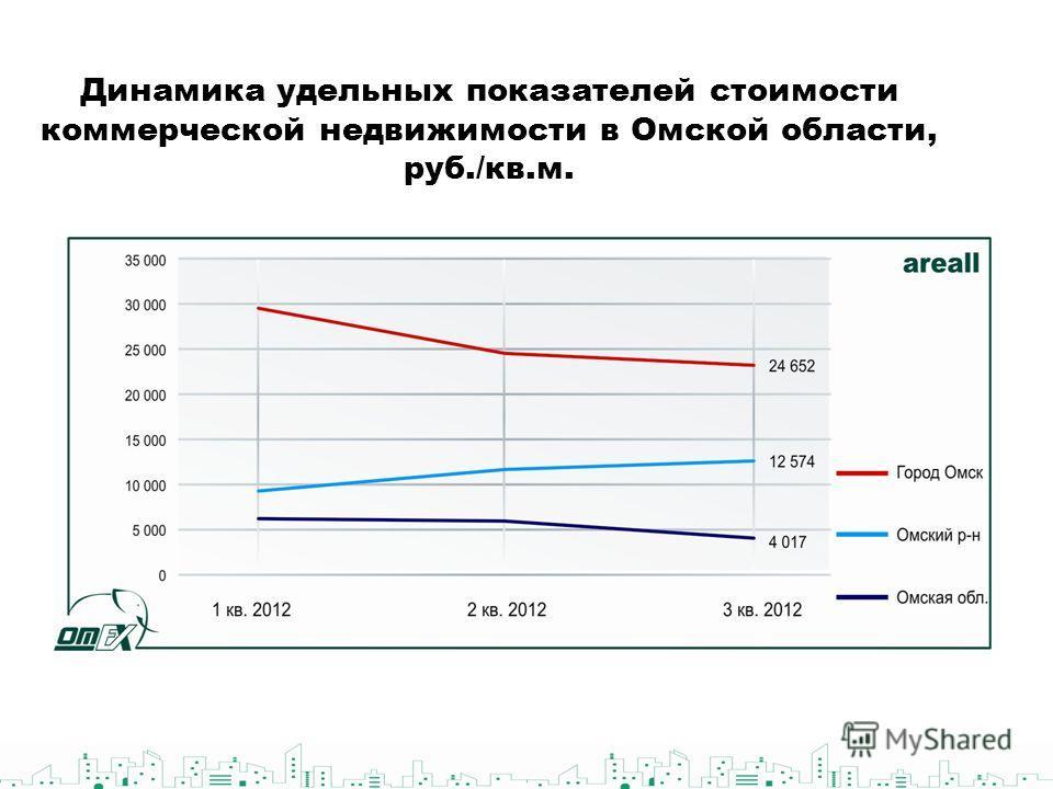 Динамика удельных показателей стоимости коммерческой недвижимости в Омской области, руб./кв.м.