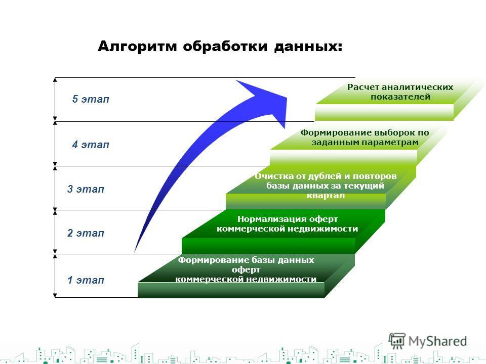 Алгоритм обработки данных: 1 этап 2 этап 3 этап 4 этап 5 этап Формирование базы данных оферт коммерческой недвижимости Нормализация оферт коммерческой недвижимости Очистка от дублей и повторов базы данных за текущий квартал Формирование выборок по за