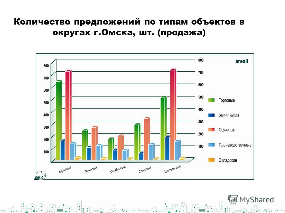 Количество предложений по типам объектов в округах г.Омска, шт. (продажа)