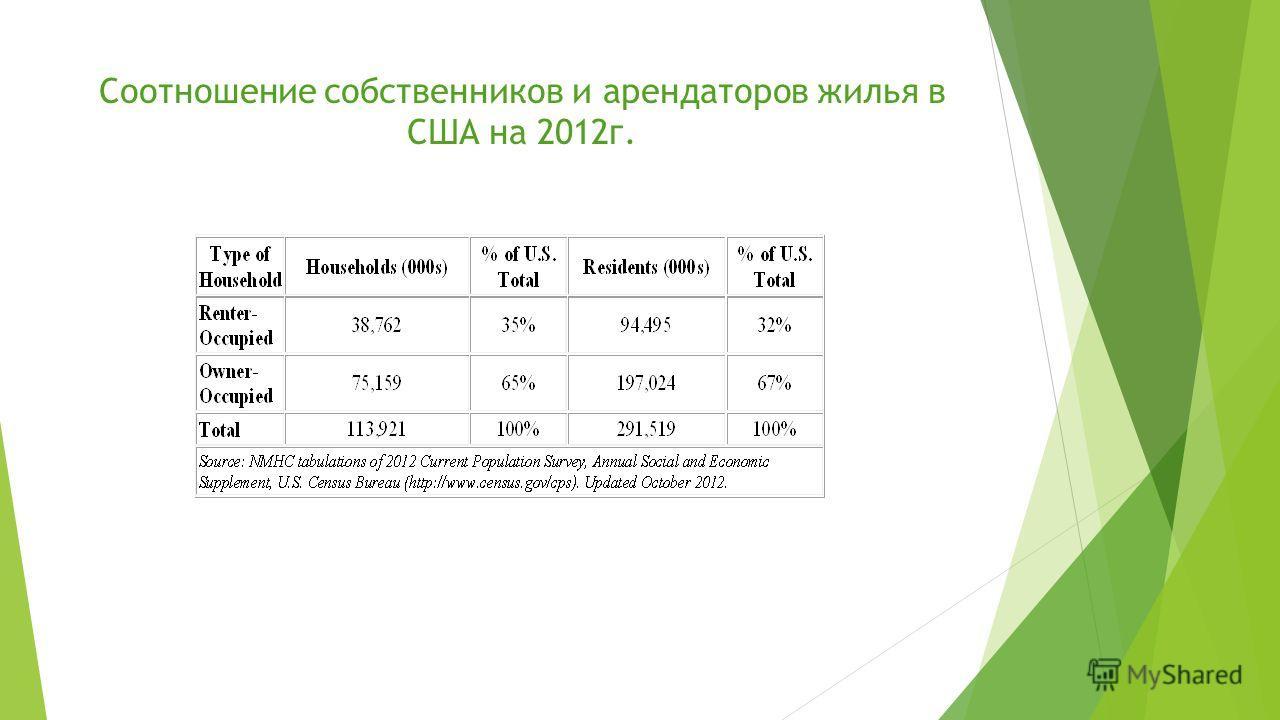 Соотношение собственников и арендаторов жилья в США на 2012г.