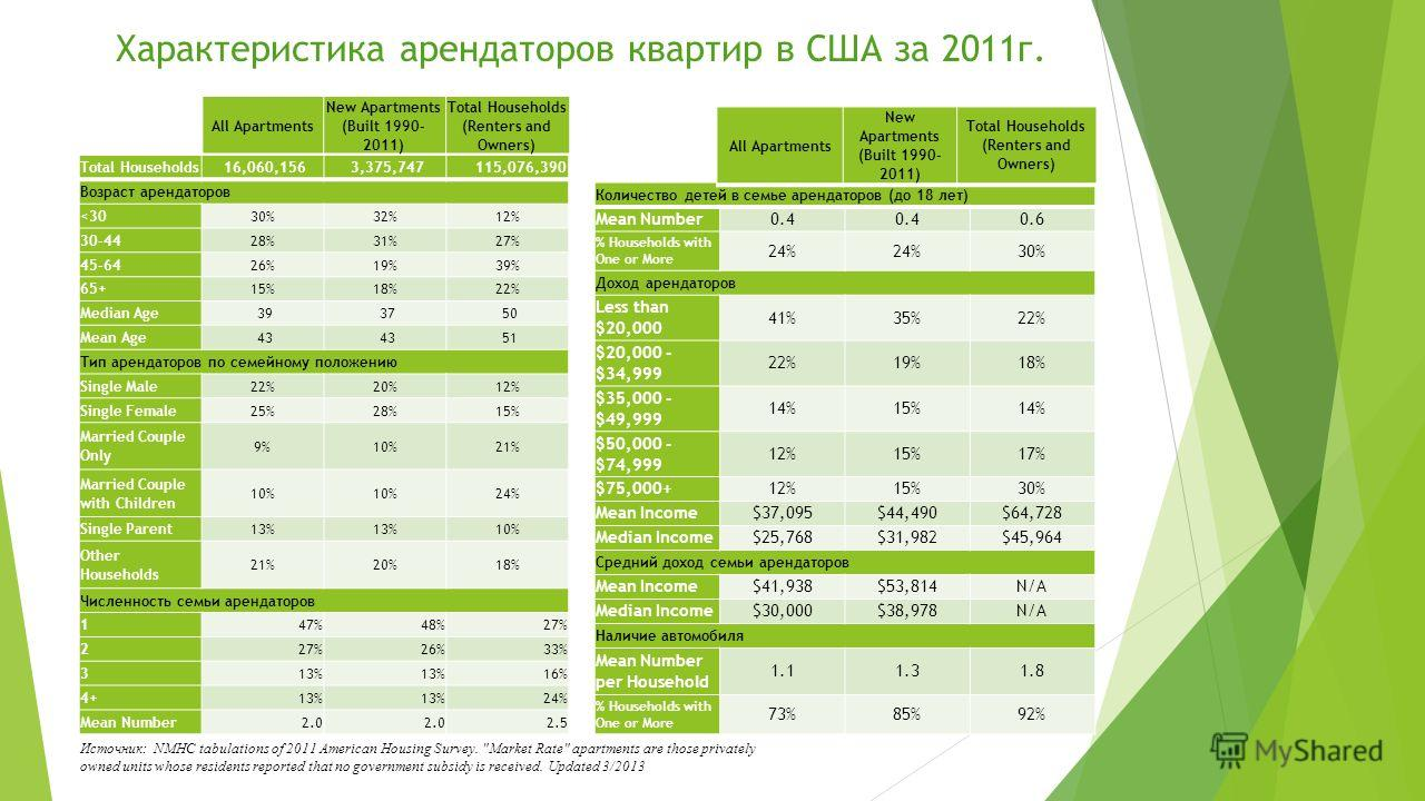 Характеристика арендаторов квартир в США за 2011г. Источник: NMHC tabulations of 2011 American Housing Survey.