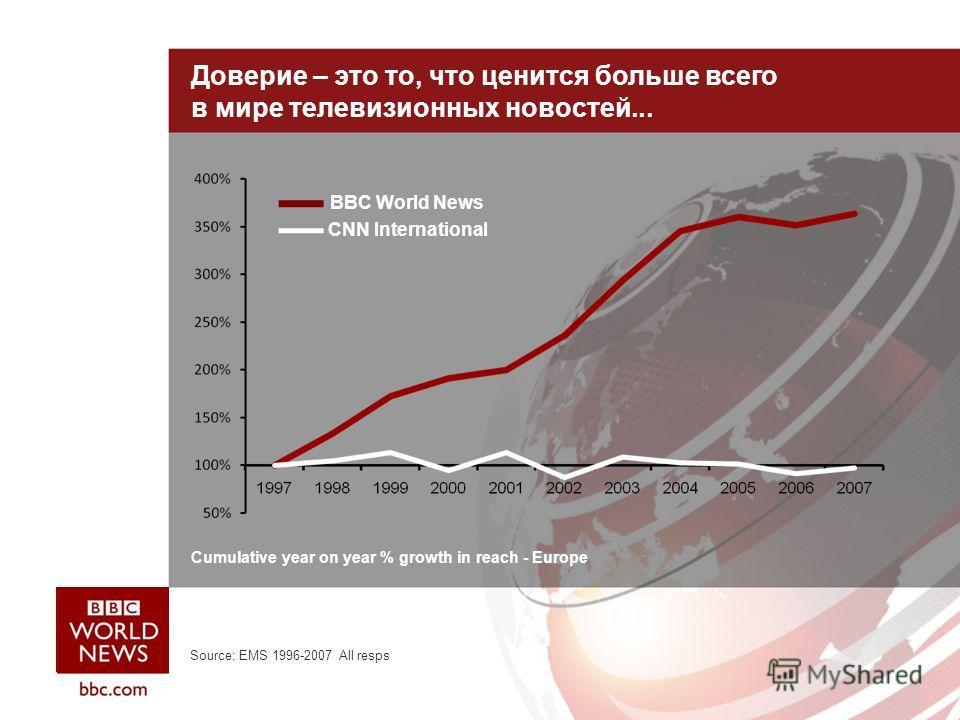 Доверие – это то, что ценится больше всего в мире телевизионных новостей... Cumulative year on year % growth in reach - Europe BBC World News CNN International Source: EMS 1996-2007 All resps