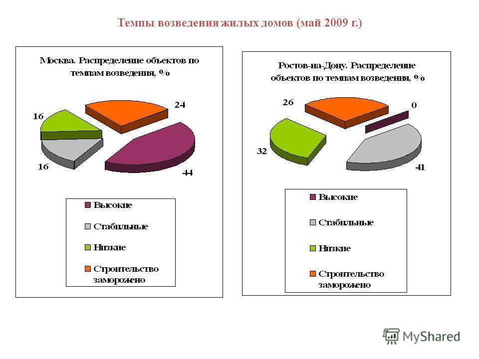 Темпы возведения жилых домов (май 2009 г.)