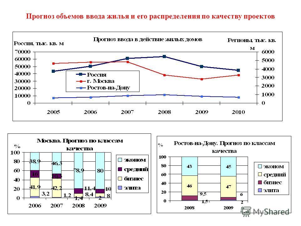 Прогноз объемов ввода жилья и его распределения по качеству проектов