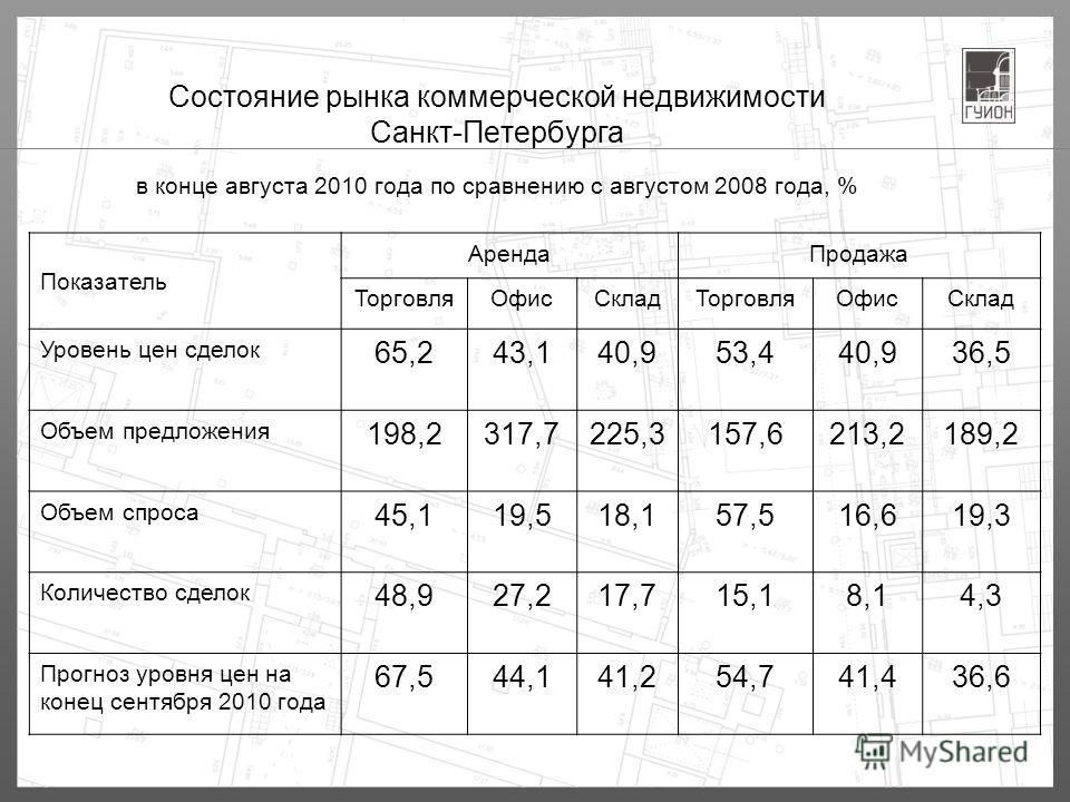 Состояние рынка коммерческой недвижимости Санкт-Петербурга в конце августа 2010 года по сравнению с августом 2008 года, % Показатель АрендаПродажа ТорговляОфисСкладТорговляОфисСклад Уровень цен сделок 65,243,140,953,440,936,5 Объем предложения 198,23