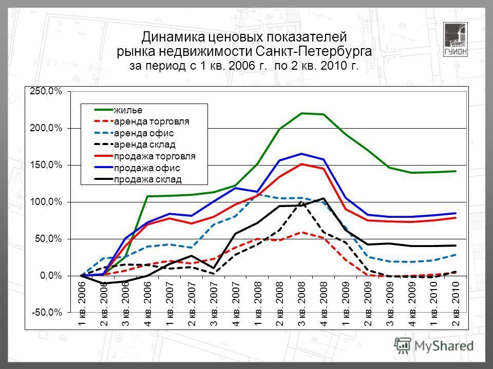 Динамика ценовых показателей рынка недвижимости Санкт-Петербурга за период с 1 кв. 2006 г. по 2 кв. 2010 г.