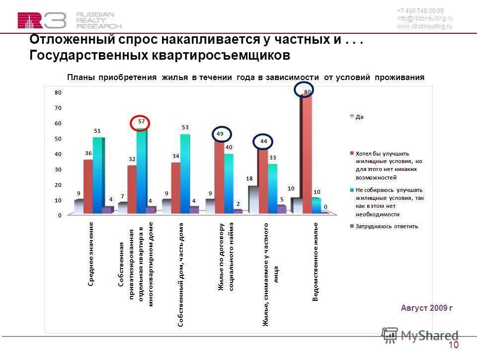 +7 495 748 08 05 info@r3consulting.ru www.r3consulting.ru 10 Отложенный спрос накапливается у частных и... Государственных квартиросъемщиков Планы приобретения жилья в течении года в зависимости от условий проживания Август 2009 г