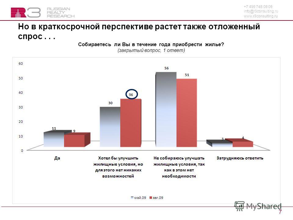 +7 495 748 08 05 info@r3consulting.ru www.r3consulting.ru 7 Но в краткосрочной перспективе растет также отложенный спрос... Собираетесь ли Вы в течение года приобрести жилье? (закрытый вопрос, 1 ответ)