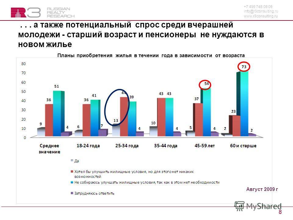 +7 495 748 08 05 info@r3consulting.ru www.r3consulting.ru 8... а также потенциальный спрос среди вчерашней молодежи - старший возраст и пенсионеры не нуждаются в новом жилье Планы приобретения жилья в течении года в зависимости от возраста Август 200