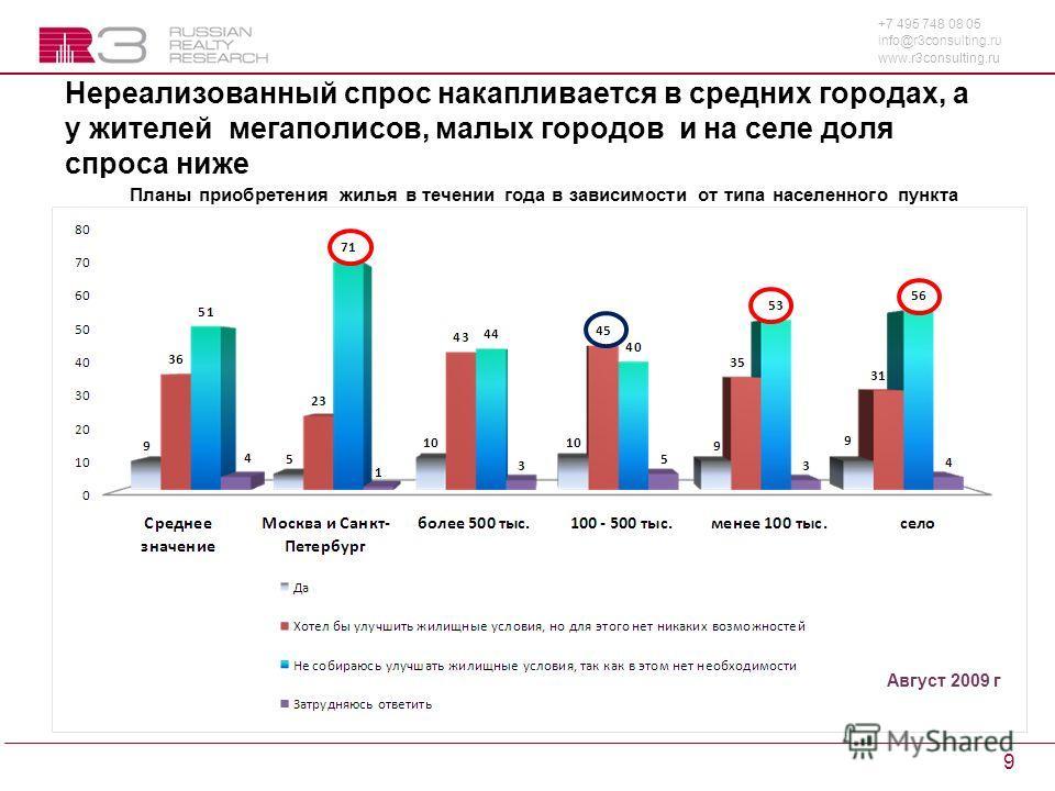 +7 495 748 08 05 info@r3consulting.ru www.r3consulting.ru 9 Нереализованный спрос накапливается в средних городах, а у жителей мегаполисов, малых городов и на селе доля спроса ниже Планы приобретения жилья в течении года в зависимости от типа населен