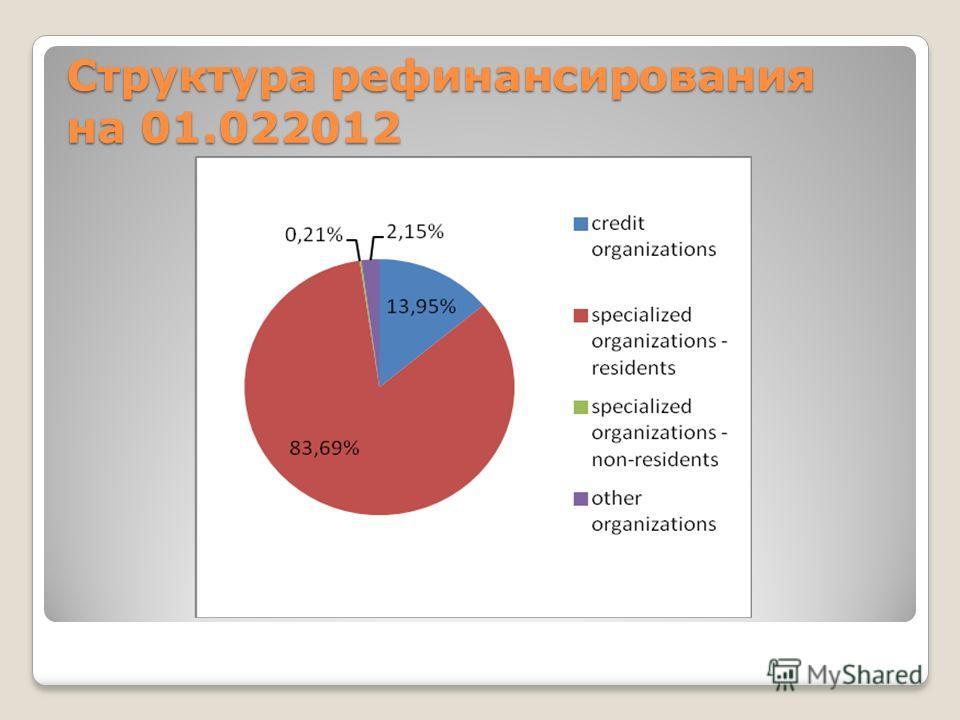 Структура рефинансирования на 01.022012