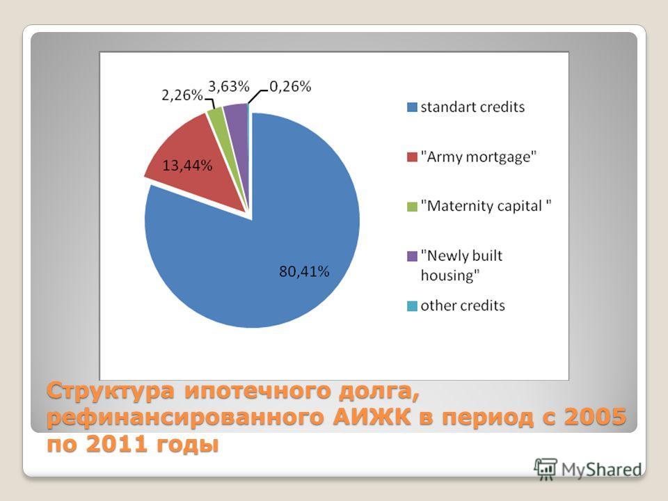 Структура ипотечного долга, рефинансированного АИЖК в период с 2005 по 2011 годы