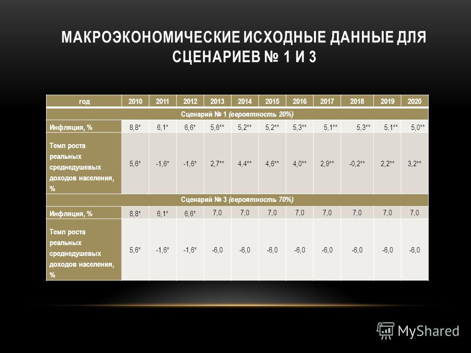 МАКРОЭКОНОМИЧЕСКИЕ ИСХОДНЫЕ ДАННЫЕ ДЛЯ СЦЕНАРИЕВ 1 И 3 год20102011201220132014201520162017201820192020 Сценарий 1 (вероятность 20%) Инфляция, % 8,8*6,1*6,6*5,6**5,2** 5,3**5,1**5,3**5,1**5,0** Темп роста реальных среднедушевых доходов населения, % 5,