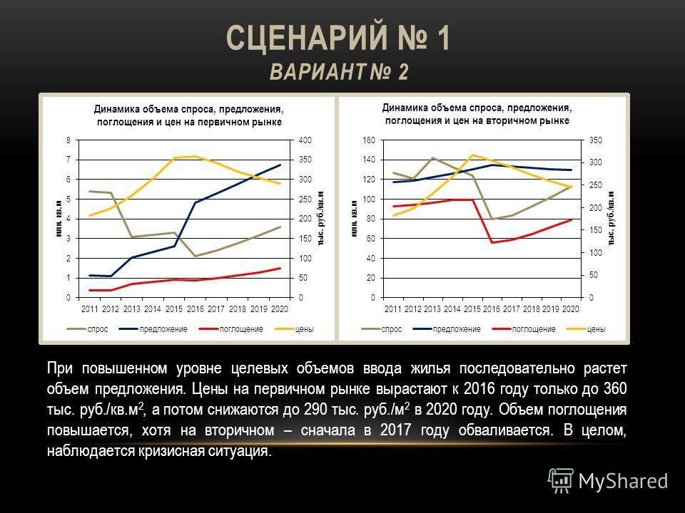 СЦЕНАРИЙ 1 ВАРИАНТ 2 При повышенном уровне целевых объемов ввода жилья последовательно растет объем предложения. Цены на первичном рынке вырастают к 2016 году только до 360 тыс. руб./кв.м 2, а потом снижаются до 290 тыс. руб./м 2 в 2020 году. Объем п
