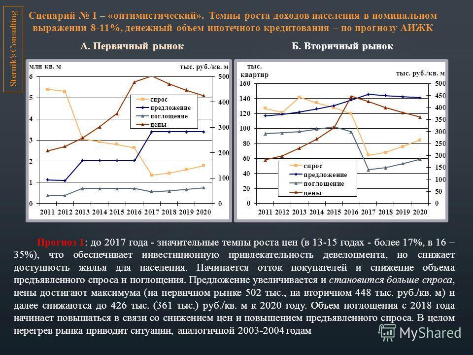 Сценарий 1 – «оптимистический». Темпы роста доходов населения в номинальном выражении 8-11%, денежный объем ипотечного кредитования – по прогнозу АИЖК А. Первичный рынок Б. Вторичный рынок Прогноз 1: до 2017 года - значительные темпы роста цен (в 13-