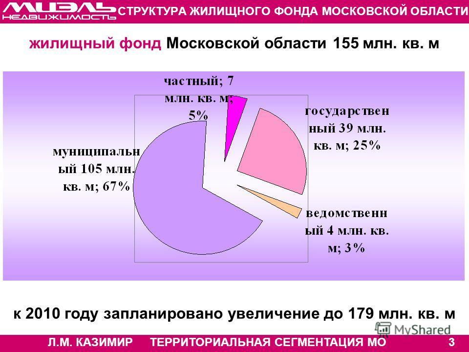Л.М. КАЗИМИР ТЕРРИТОРИАЛЬНАЯ СЕГМЕНТАЦИЯ МО3 СТРУКТУРА ЖИЛИЩНОГО ФОНДА МОСКОВСКОЙ ОБЛАСТИ жилищный фонд Московской области 155 млн. кв. м к 2010 году запланировано увеличение до 179 млн. кв. м