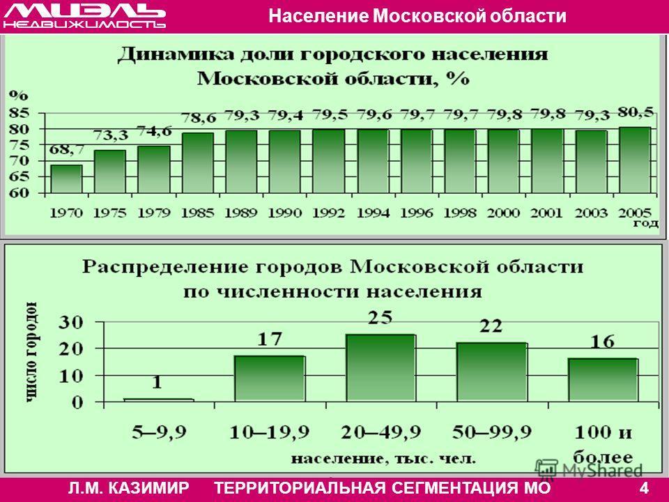 Л.М. КАЗИМИР ТЕРРИТОРИАЛЬНАЯ СЕГМЕНТАЦИЯ МО4 Население Московской области