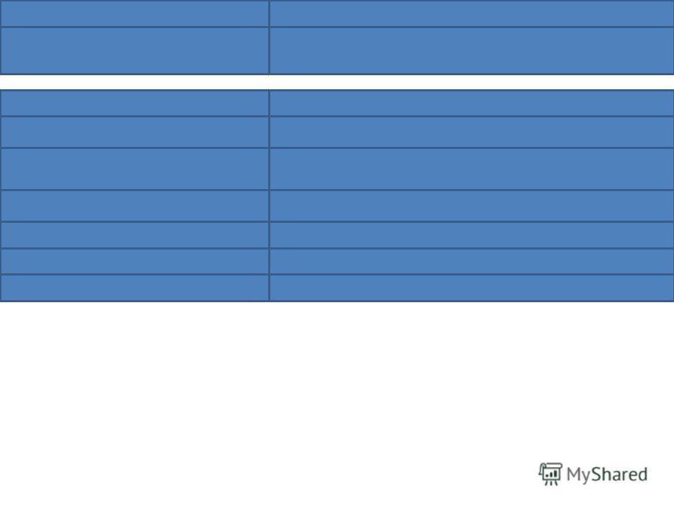 Ульянов (Ленин)1917-1923 Джугашвили (Сталин)1923-1953 Георгий Максимилианович Маленков 1953-1953 Хрущев Н.С.1953-1964 Брежнев Л.И.1964-1982 Андропов Ю.В.1982-1984 Черненко К.У.1984-1985 Георгий Евгеньевич Львов1917-1917 Александр Федорович Керенский1