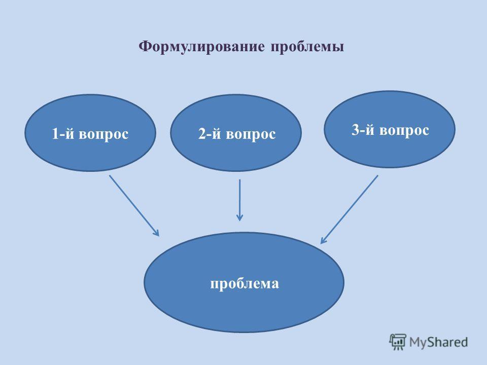 Формулирование проблемы 1-й вопрос 2-й вопрос 3-й вопрос проблема