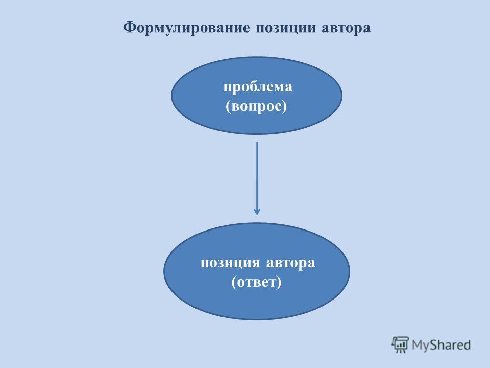 Формулирование позиции автора проблема (вопрос) позиция автора (ответ)