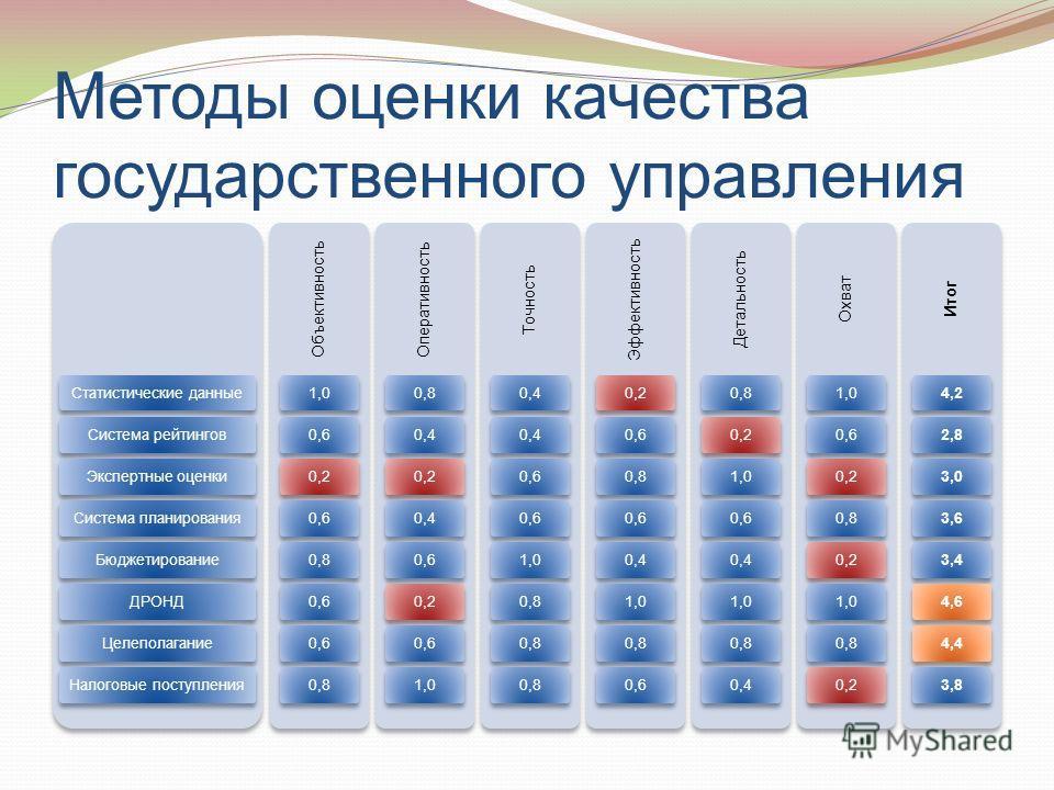 Методы оценки качества государственного управления Статистические данныеСистема рейтинговЭкспертные оценкиСистема планированияБюджетированиеДРОНДЦелеполаганиеНалоговые поступления Объективность 1,00,60,20,60,80,6 0,8 Оперативность 0,80,40,20,40,60,20