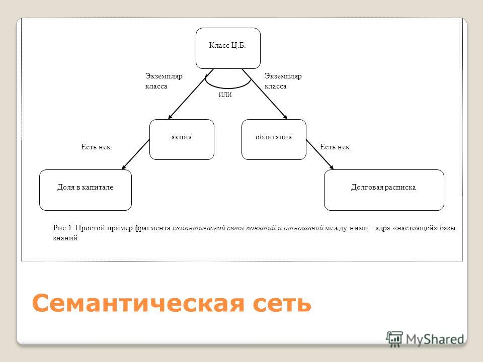 Семантическая сеть ИЛИ Экземпляр класса Есть нек. акцияоблигация Класс Ц.Б. Доля в капиталеДолговая расписка Рис.1. Простой пример фрагмента семантической сети понятий и отношений между ними – ядра «настоящей» базы знаний