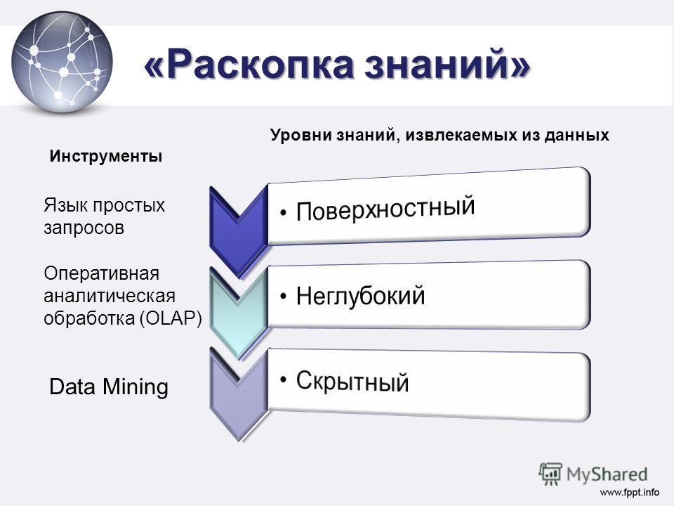 «Раскопка знаний» Язык простых запросов Оперативная аналитическая обработка (OLAP) Data Mining Инструменты Уровни знаний, извлекаемых из данных