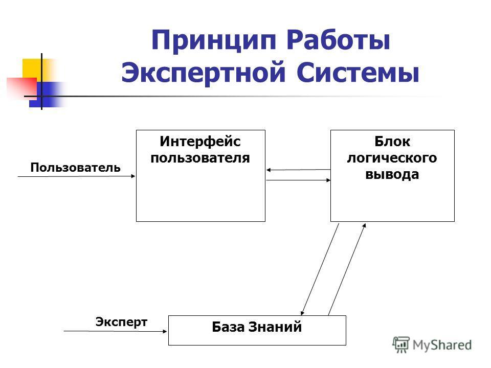 Принцип Работы Экспертной Системы Пользователь Интерфейс пользователя Блок логического вывода База Знаний Эксперт