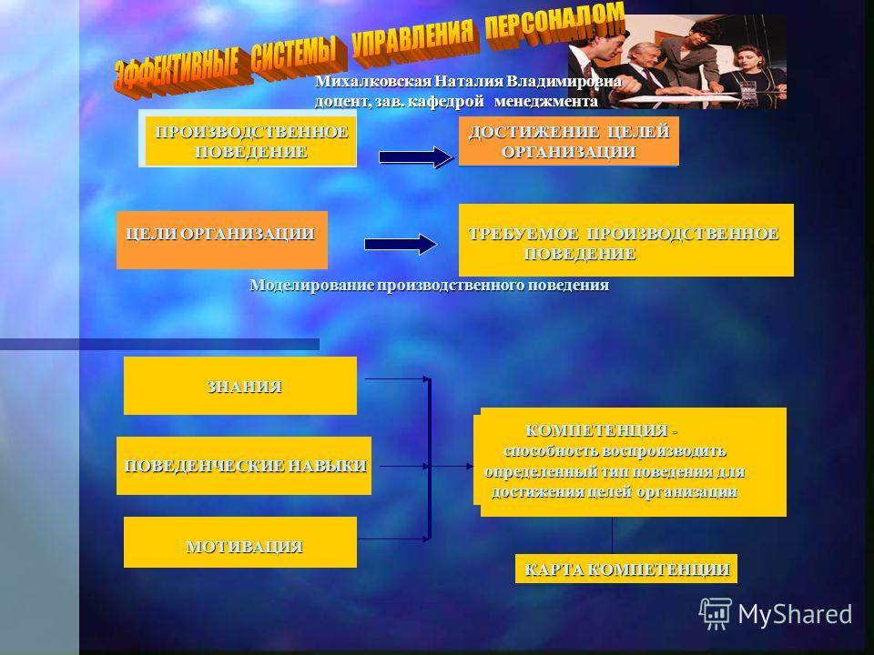 ДОСТИЖЕНИЕ ЦЕЛЕЙ ОРГАНИЗАЦИИПРОИЗВОДСТВЕННОЕПОВЕДЕНИЕ ЦЕЛИ ОРГАНИЗАЦИИ ТРЕБУЕМОЕ ПРОИЗВОДСТВЕННОЕ ПОВЕДЕНИЕ ПОВЕДЕНИЕ Моделирование производственного поведения ЗНАНИЯ ЗНАНИЯ ПОВЕДЕНЧЕСКИЕ НАВЫКИ МОТИВАЦИЯ МОТИВАЦИЯ КОМПЕТЕНЦИЯ - КОМПЕТЕНЦИЯ - способн