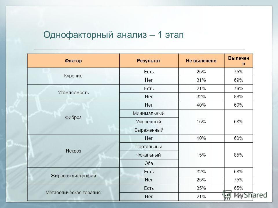 Однофакторный анализ – 1 этап ФакторРезультатНе вылечено Вылечен о Курение Есть25%75% Нет31%69% Утомляемость Есть21%79% Нет32%88% Фиброз Нет40%60% Минимальный 15%68% Умеренный Выраженный Некроз Нет40%60% Портальный 15%85% Фокальный Оба Жировая дистро