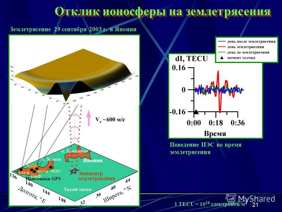 21 Поведение ПЭС во время землетрясения Отклик ионосферы на землетрясения Япония Приемники GPS Эпицентр землетрясения Землетрясение 29 сентября 2003 г. в Японии 1 TECU = 10 16 электронов/м 2
