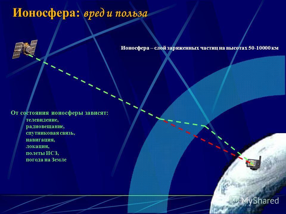 6 Ионосфера – слой заряженных частиц на высотах 50-10000 км Ионосфера: вред и польза От состояния ионосферы зависят: телевидение, радиовещание, спутниковая связь, навигация, локация, полеты ИСЗ, погода на Земле