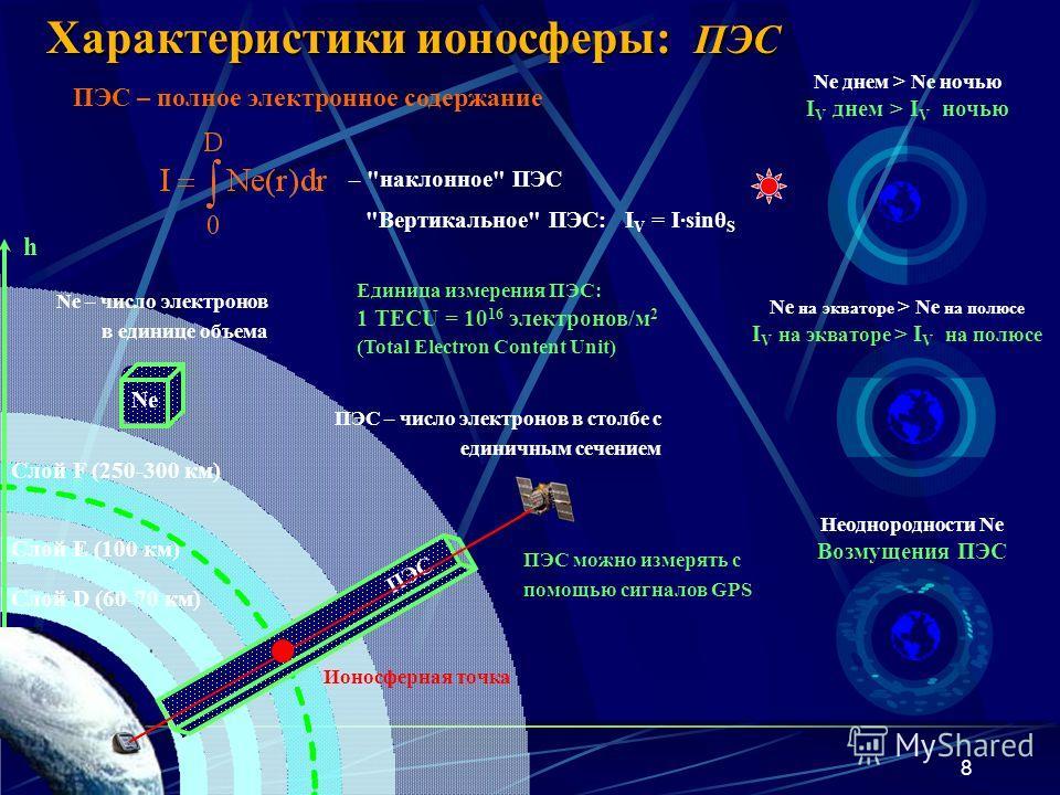 8 Характеристики ионосферы: ПЭС Ne днем > Ne ночью I V днем > I V ночью Слой F (250-300 км) Слой E (100 км) Слой D (60-70 км) Ne на экваторе > Ne на полюсе I V на экваторе > I V на полюсе h Неоднородности Ne Возмущения ПЭС Ne – число электронов в еди