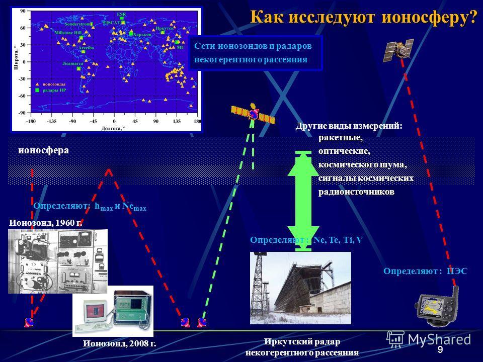 9 Как исследуют ионосферу? Ионозонд, 2008 г. Иркутский радар некогерентного рассеяния ионосфера Сети ионозондов и радаров некогерентного рассеяния Ионозонд, 1960 г. Определяют : Ne, Te, Ti, V Определяют : ПЭС Определяют: h max и Ne max Другие виды из