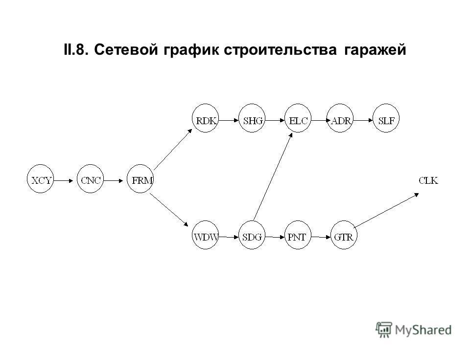 II.8. Сетевой график строительства гаражей