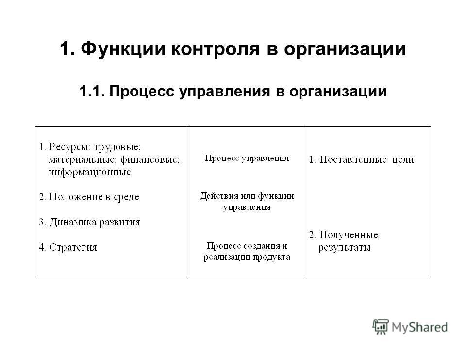 1. Функции контроля в организации 1.1. Процесс управления в организации