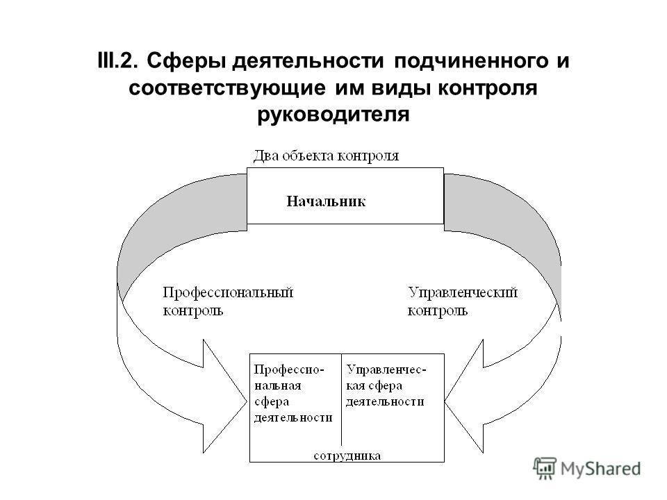 III.2. Сферы деятельности подчиненного и соответствующие им виды контроля руководителя
