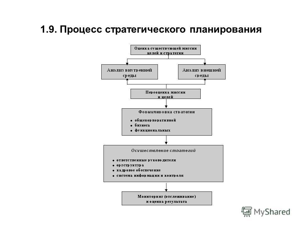 1.9. Процесс стратегического планирования