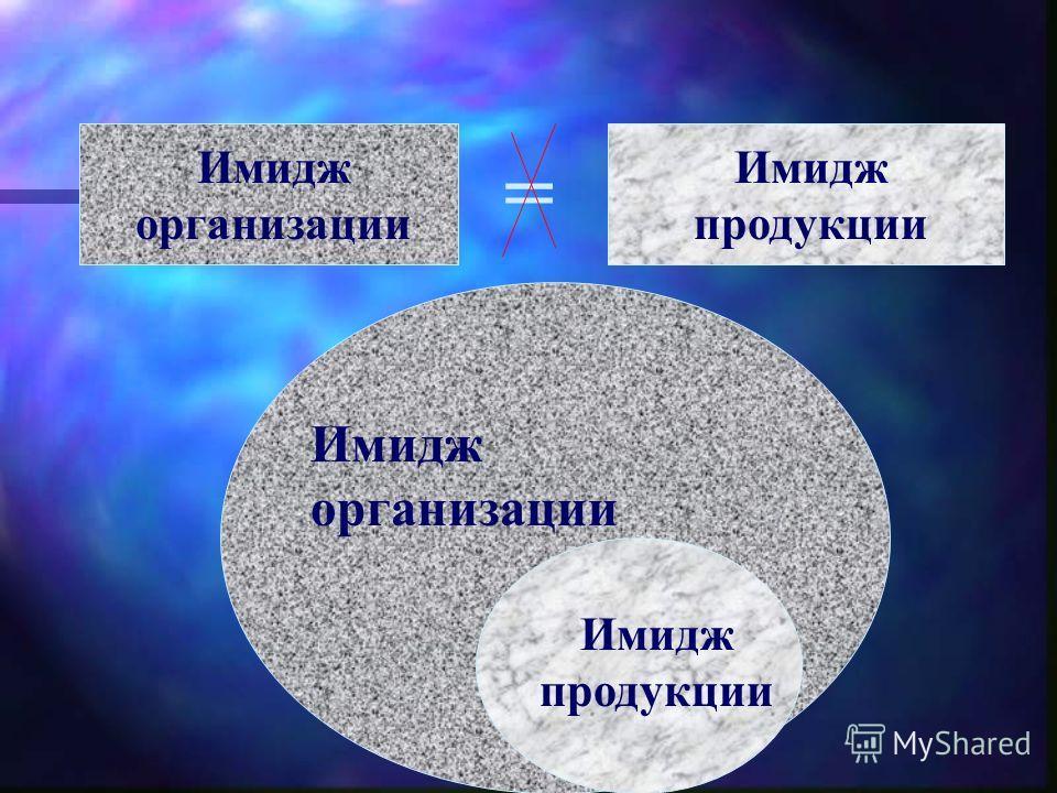 Имидж организации Имидж продукции = Имидж организации Имидж продукции