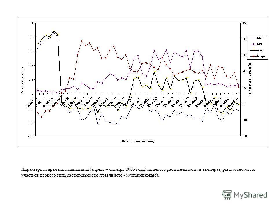 Характерная временная динамика (апрель – октябрь 2006 года) индексов растительности и температуры для тестовых участков первого типа растительности (травянисто - кустарниковые).