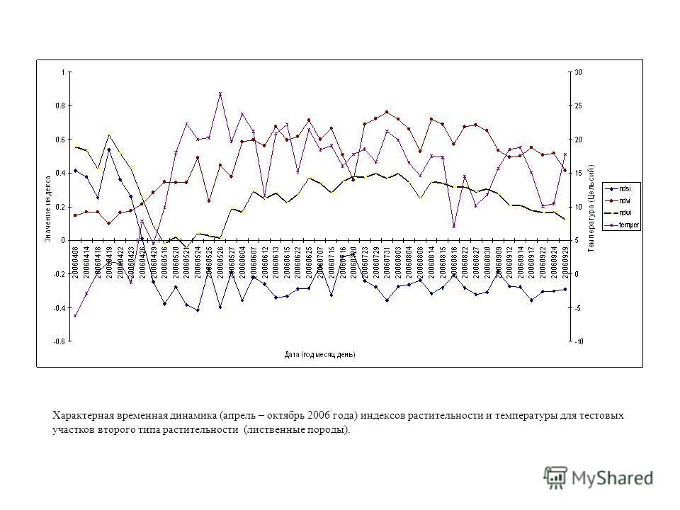 Характерная временная динамика (апрель – октябрь 2006 года) индексов растительности и температуры для тестовых участков второго типа растительности (лиственные породы).
