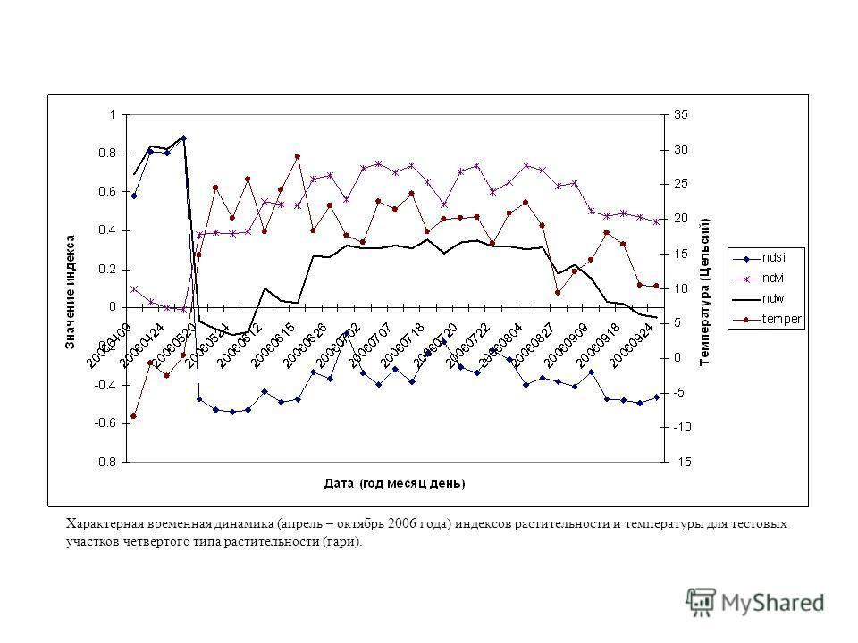 Характерная временная динамика (апрель – октябрь 2006 года) индексов растительности и температуры для тестовых участков четвертого типа растительности (гари).