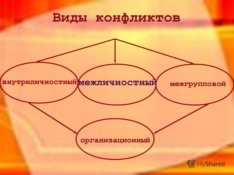 Виды конфликтов внутриличностный межличностный межгрупповой организационный